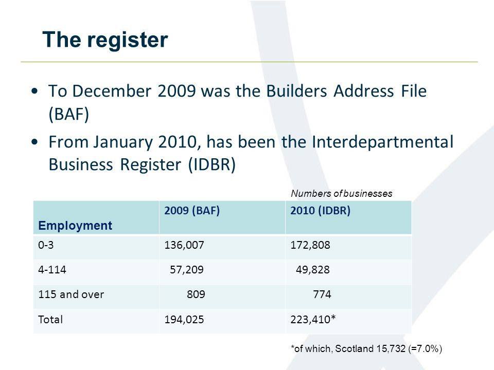 The register To December 2009 was the Builders Address File (BAF) From January 2010, has been the Interdepartmental Business Register (IDBR) Employment 2009 (BAF)2010 (IDBR) 0-3136,007172,808 4-114 57,209 49,828 115 and over 809 774 Total194,025223,410* Numbers of businesses *of which, Scotland 15,732 (=7.0%)