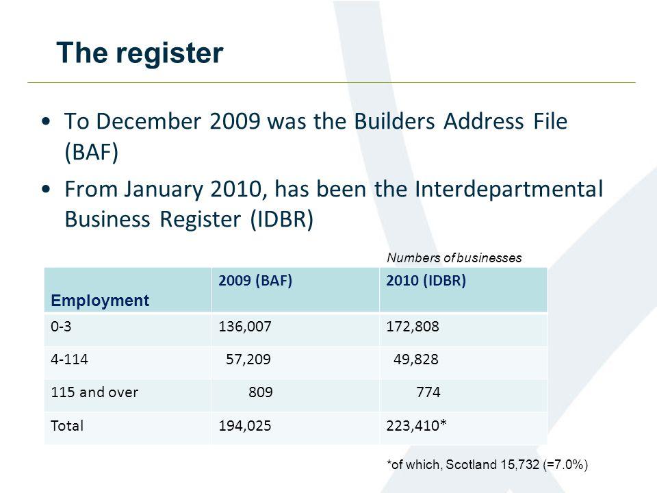 Contributions to output, Q4 2011, Scotland Q4 2011 Q3 2011 Q2 2011 Q1 2011 Q4 2010 Q3 2010 Q2 2010 Q1 2010 Q4 2009 Q3 2009 Q2 2009 Public housing 0.914.4 11.531.019.211.810.4 6.8 Private housing 22.332.924.860.231.629.420.3 7.9 Infrastructure 9.020.4 7.731.256.413.2 16.218.3 3.8 1.8 Public non- housing 10.433.648.640.848.139.131.2 8.6 Private industrial 5.114.037.812.8 2.8 2.2 Private commercial 16.733.050.257.425.523.112.5 £ million