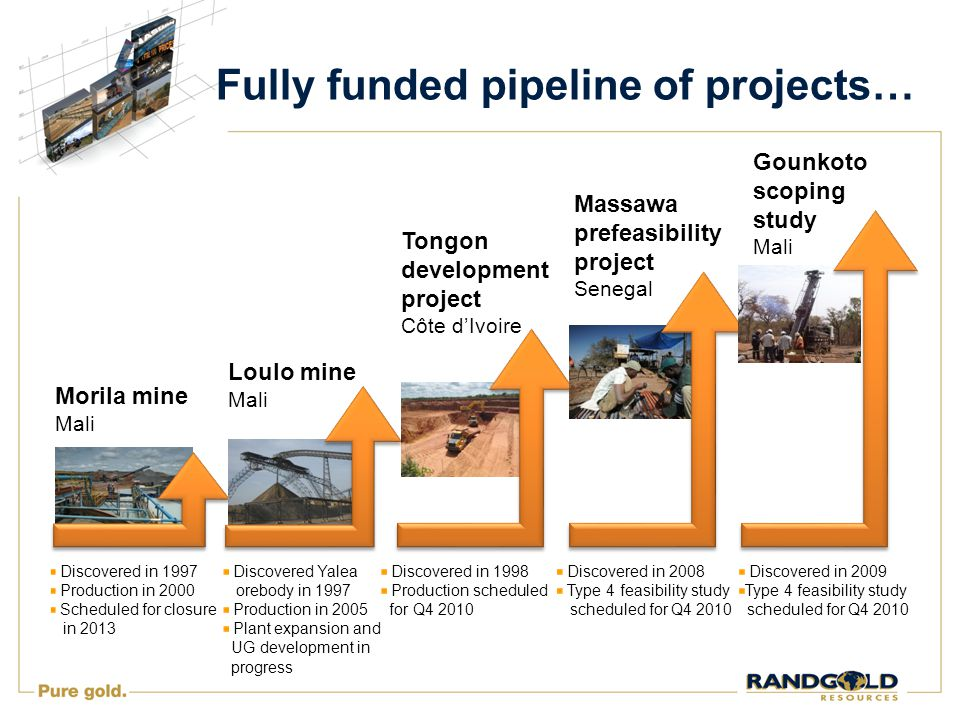 Fully funded pipeline of projects… Morila mine Mali Discovered in 1997 Production in 2000 Scheduled for closure in 2013 Loulo mine Mali Discovered Yalea orebody in 1997 Production in 2005 Plant expansion and UG development in progress Tongon development project Côte d'Ivoire Discovered in 1998 Production scheduled for Q4 2010 Massawa prefeasibility project Senegal Discovered in 2008 Type 4 feasibility study scheduled for Q4 2010 Gounkoto scoping study Mali Discovered in 2009 Type 4 feasibility study scheduled for Q4 2010