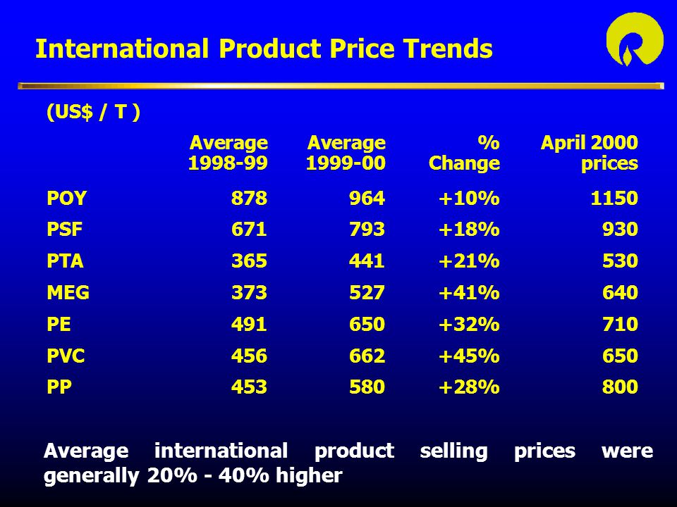International Product Price Trends (US$ / T ) Average Average%April 2000 1998-991999-00Change prices POY878964+10%1150 PSF671793+18%930 PTA365441+21%530 MEG373527+41%640 PE491650+32%710 PVC456662+45%650 PP453580+28%800 Average international product selling prices were generally 20% - 40% higher