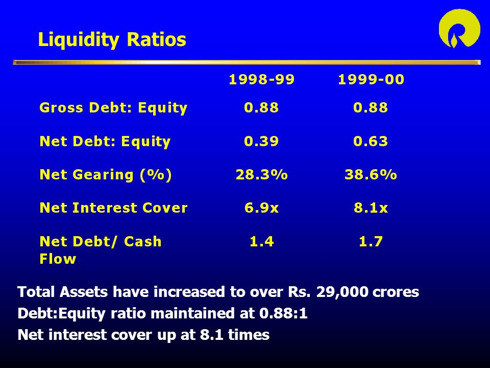 Liquidity Ratios Total Assets have increased to over Rs.