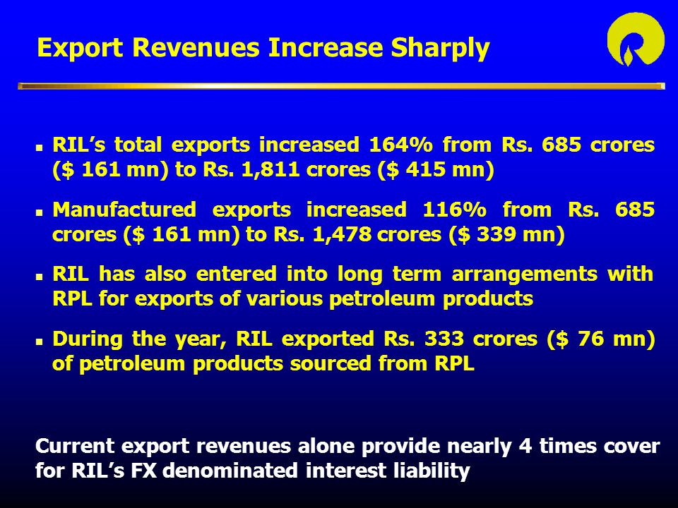 Export Revenues Increase Sharply n RIL's total exports increased 164% from Rs.