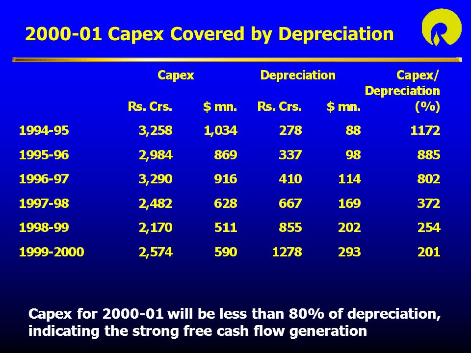 Capex for 2000-01 will be less than 80% of depreciation, indicating the strong free cash flow generation 2000-01 Capex Covered by Depreciation