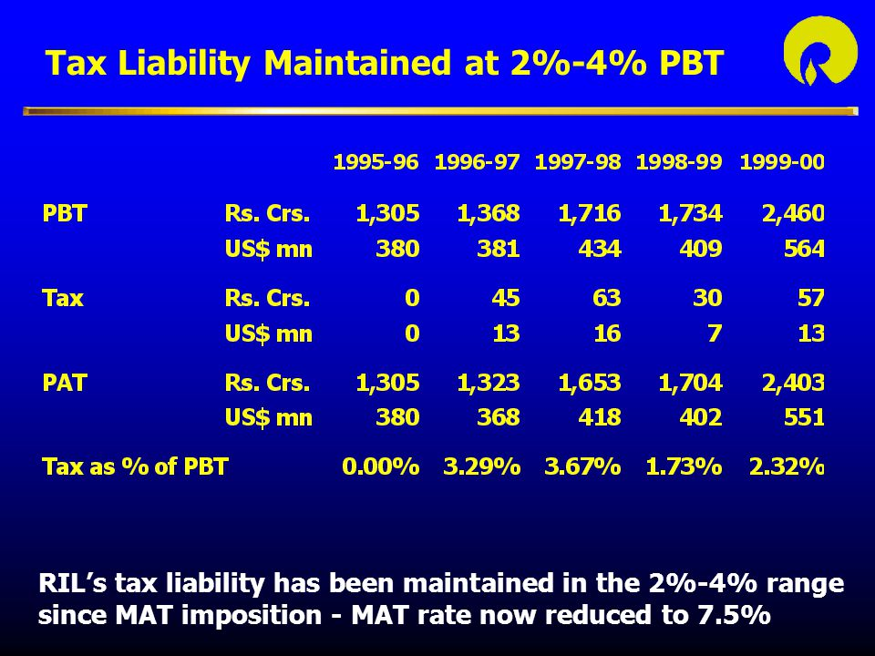 Tax Liability Maintained at 2%-4% PBT RIL's tax liability has been maintained in the 2%-4% range since MAT imposition - MAT rate now reduced to 7.5%