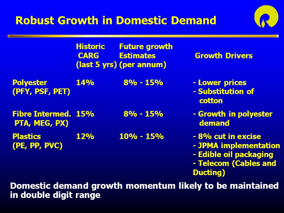Robust Growth in Domestic Demand HistoricFuture growth CARG Estimates Growth Drivers (last 5 yrs)(per annum) Polyester14% 8% - 15%- Lower prices (PFY, PSF, PET) - Substitution of cotton Fibre Intermed.