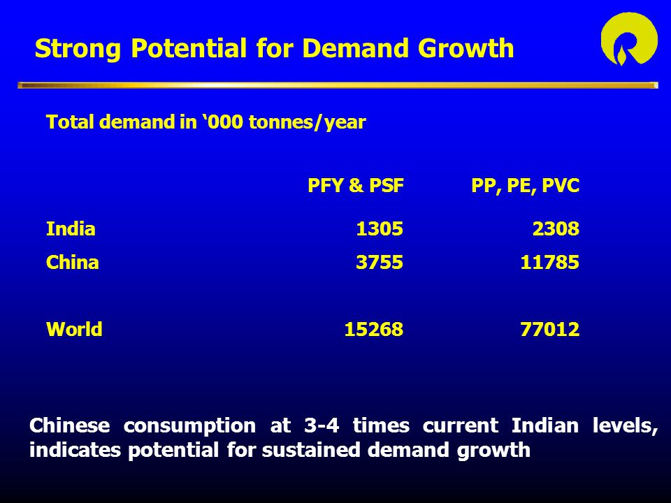 Strong Potential for Demand Growth Chinese consumption at 3-4 times current Indian levels, indicates potential for sustained demand growth Total demand in '000 tonnes/year PFY & PSFPP, PE, PVC India13052308 China375511785 World1526877012