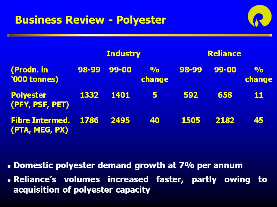 Business Review - Polyester n Domestic polyester demand growth at 7% per annum n Reliance's volumes increased faster, partly owing to acquisition of polyester capacity
