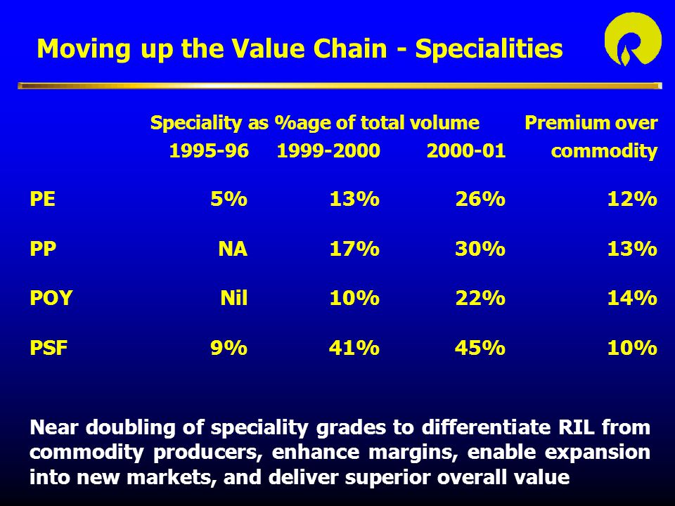 Speciality as %age of total volumePremium over 1995-961999-20002000-01commodity PE5%13%26%12% PPNA17%30%13% POYNil10%22%14% PSF9%41%45%10% Moving up the Value Chain - Specialities Near doubling of speciality grades to differentiate RIL from commodity producers, enhance margins, enable expansion into new markets, and deliver superior overall value