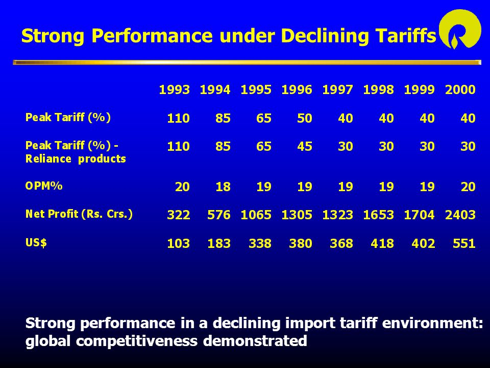 Strong Performance under Declining Tariffs Strong performance in a declining import tariff environment: global competitiveness demonstrated