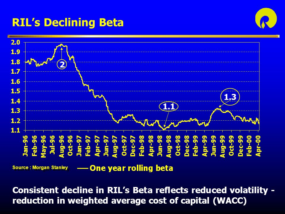 RIL's Declining Beta Consistent decline in RIL's Beta reflects reduced volatility - reduction in weighted average cost of capital (WACC) Source : Morgan Stanley 2 1.1 1.3