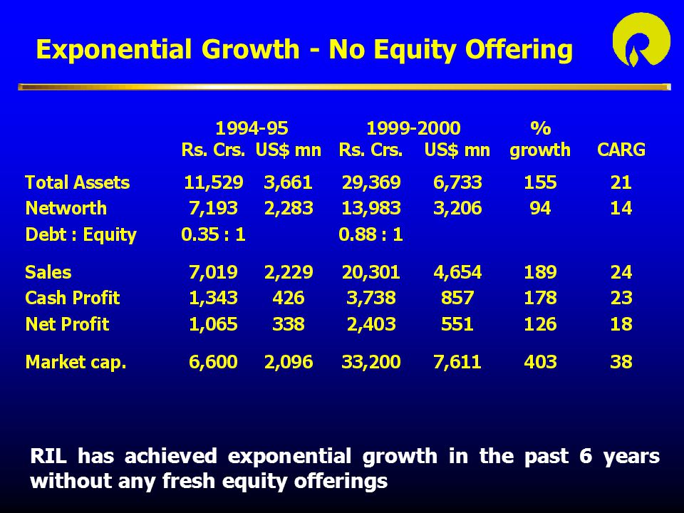 Exponential Growth - No Equity Offering RIL has achieved exponential growth in the past 6 years without any fresh equity offerings