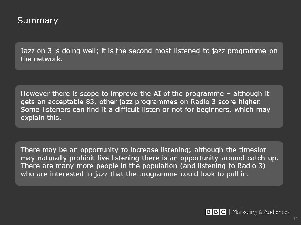 11 Summary Jazz on 3 is doing well; it is the second most listened-to jazz programme on the network. However there is scope to improve the AI of the p
