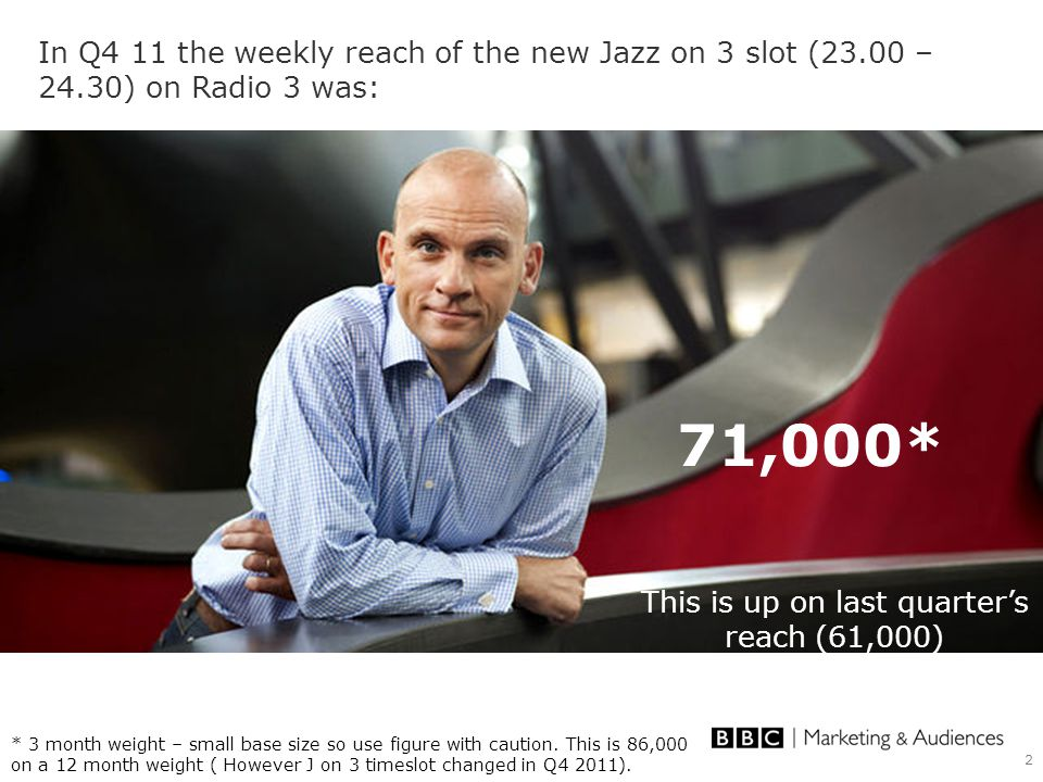 2 In Q4 11 the weekly reach of the new Jazz on 3 slot (23.00 – 24.30) on Radio 3 was: 71,000* * 3 month weight – small base size so use figure with ca