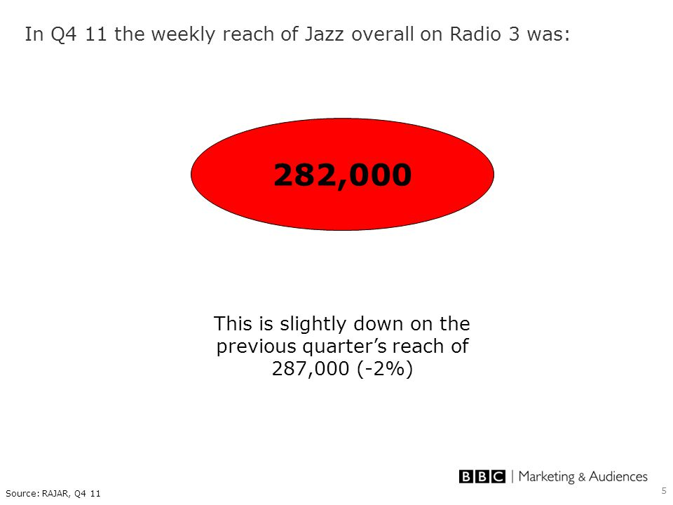 5 In Q4 11 the weekly reach of Jazz overall on Radio 3 was: 282,000 This is slightly down on the previous quarter's reach of 287,000 (-2%) Source: RAJ