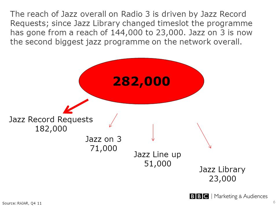 6 The reach of Jazz overall on Radio 3 is driven by Jazz Record Requests; since Jazz Library changed timeslot the programme has gone from a reach of 144,000 to 23,000.