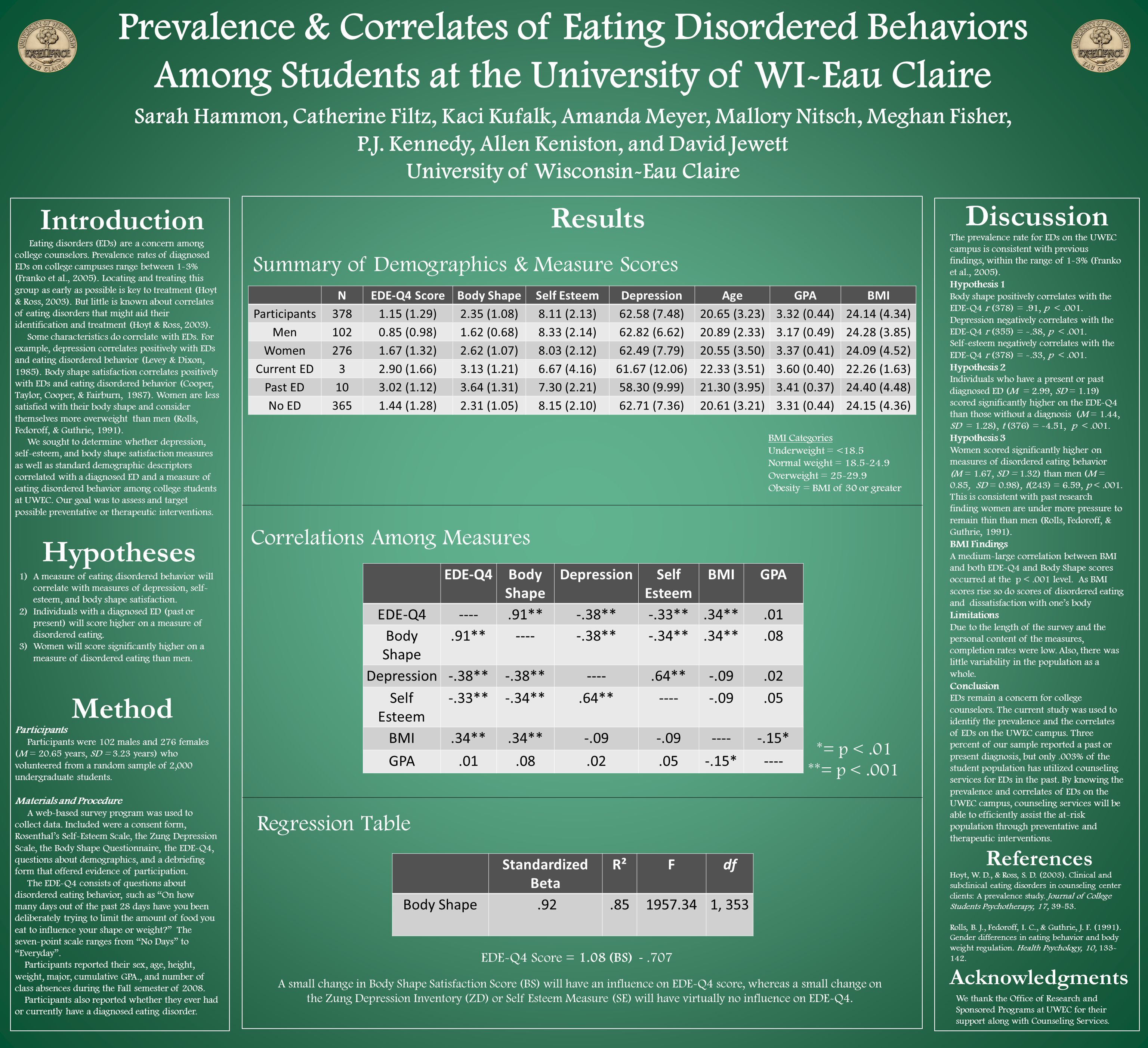 Prevalence & Correlates of Eating Disordered Behaviors Among Students at the University of WI-Eau Claire Sarah Hammon, Catherine Filtz, Kaci Kufalk, Amanda Meyer, Mallory Nitsch, Meghan Fisher, P.J.