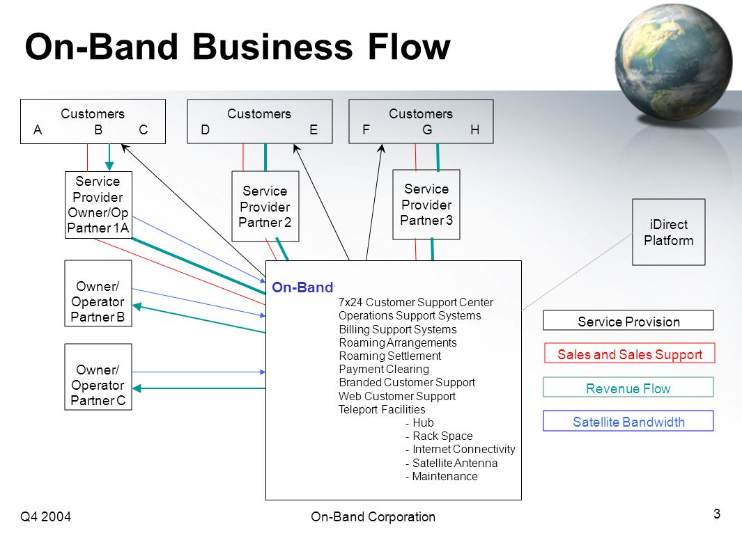 Q4 2004On-Band Corporation 3 On-Band Business Flow Customers DE Customers FGH Service Provider Partner 2 Service Provider Partner 3 Owner/ Operator Partner B Owner/ Operator Partner C iDirect Platform Revenue Flow Satellite Bandwidth Sales and Sales Support Service Provision On-Band 7x24 Customer Support Center Operations Support Systems Billing Support Systems Roaming Arrangements Roaming Settlement Payment Clearing Branded Customer Support Web Customer Support Teleport Facilities - Hub - Rack Space - Internet Connectivity - Satellite Antenna - Maintenance Customers ABC Service Provider Owner/Op Partner 1A