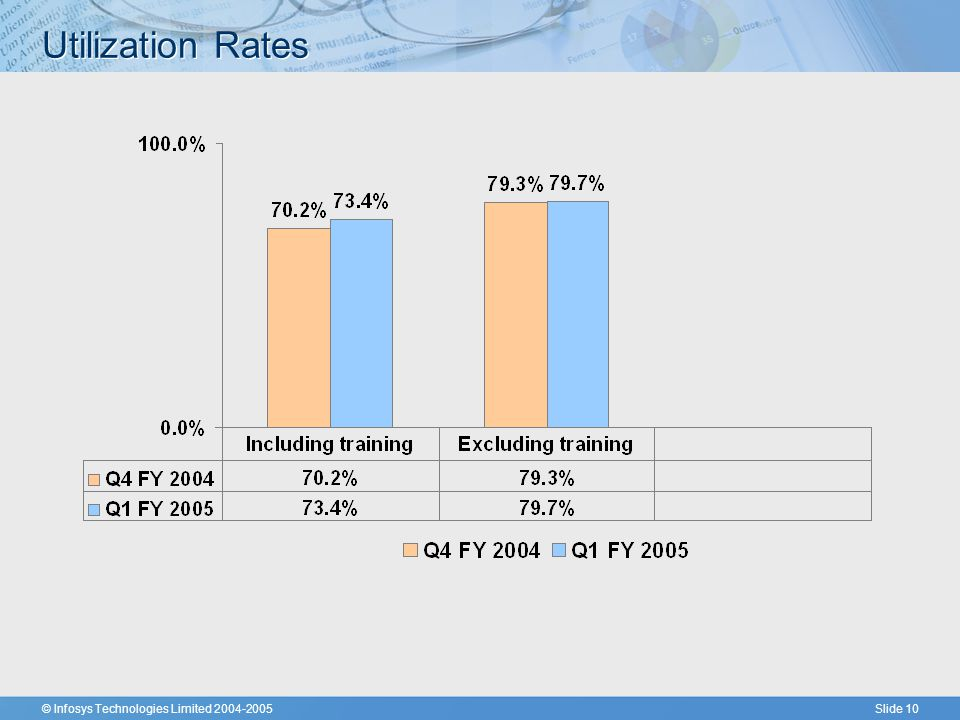 © Infosys Technologies Limited 2004-2005Slide 10 Utilization Rates