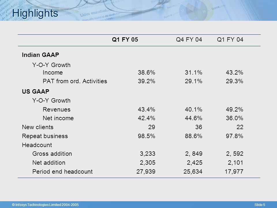 © Infosys Technologies Limited 2004-2005Slide 5 Highlights Q1 FY 05Q4 FY 04 Q1 FY 04 Indian GAAP Y-O-Y Growth Income38.6%31.1%43.2% PAT from ord.