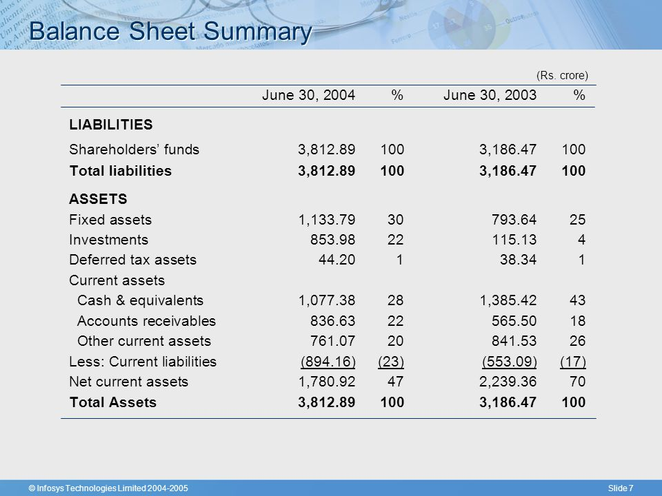 © Infosys Technologies Limited 2004-2005Slide 7 Balance Sheet Summary (Rs.