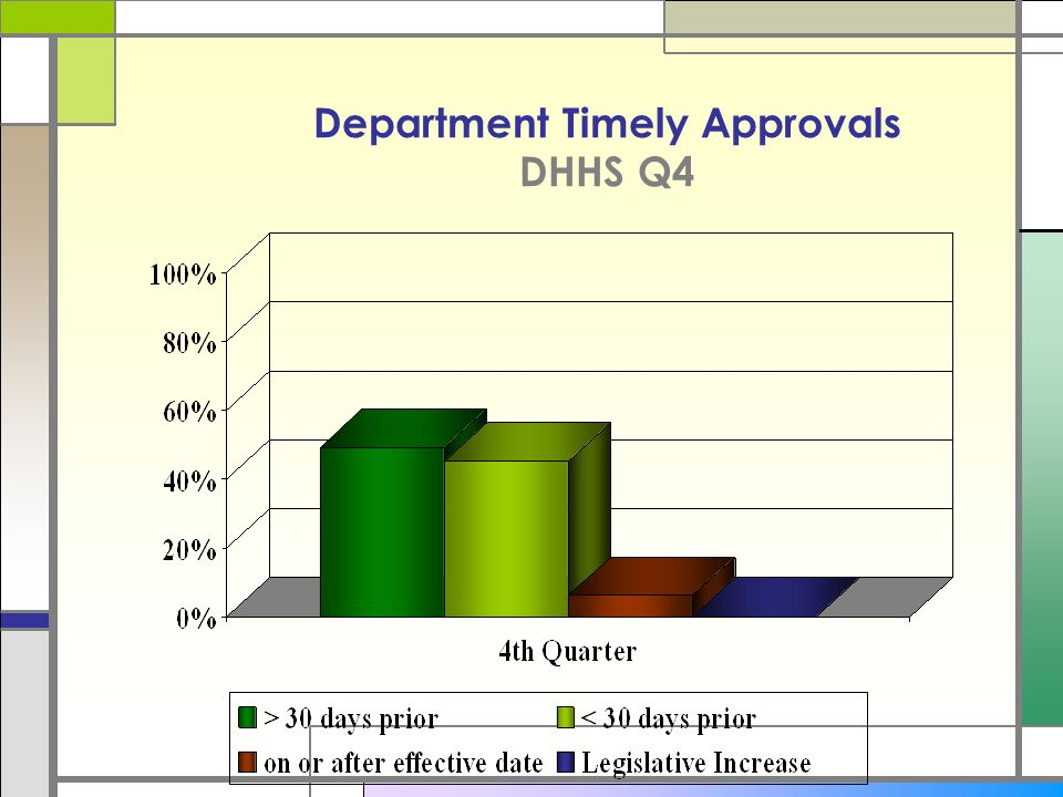 Department Timely Approvals DHHS Q4