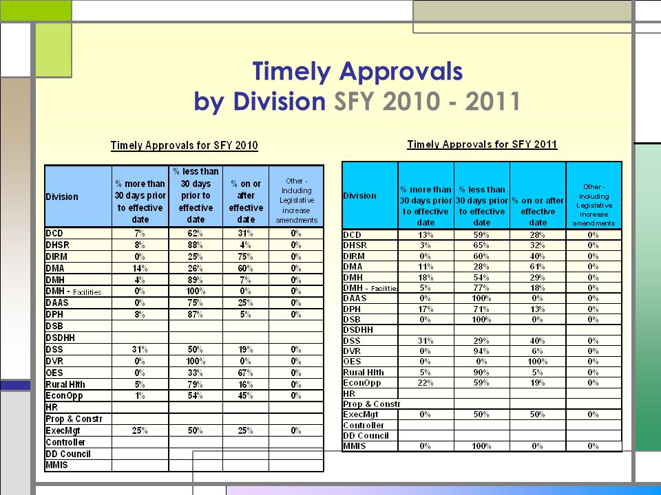 Timely Approvals by Division SFY 2010 - 2011