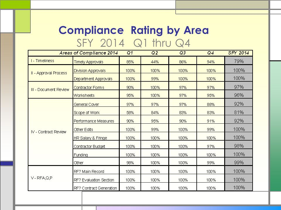 Compliance Rating by Area SFY 2014 Q1 thru Q4