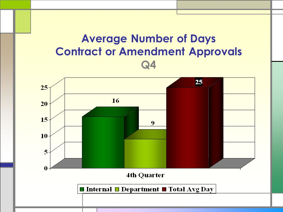 Average Number of Days Contract or Amendment Approvals Q4