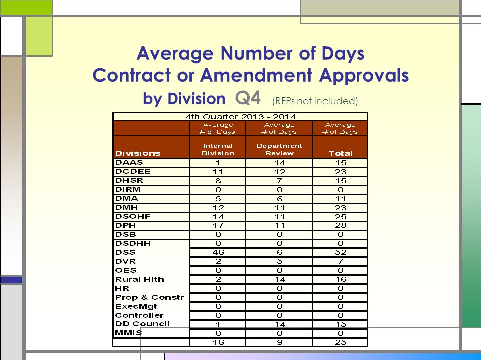 Department Timely Approvals DHHS SFY 2014