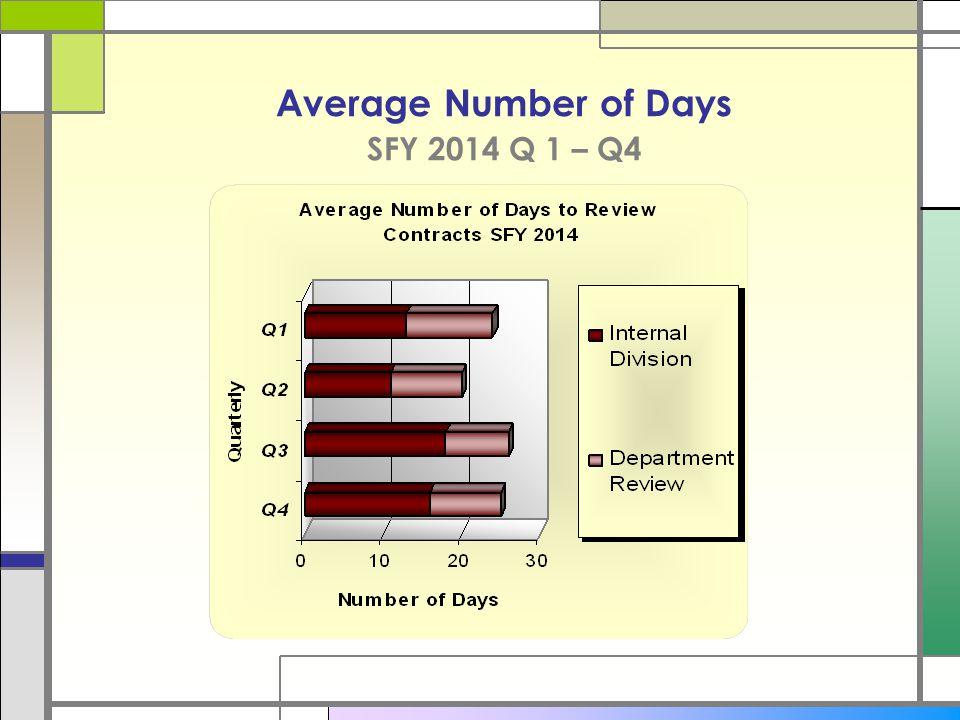 Average Number of Days SFY 2014 Q 1 – Q4