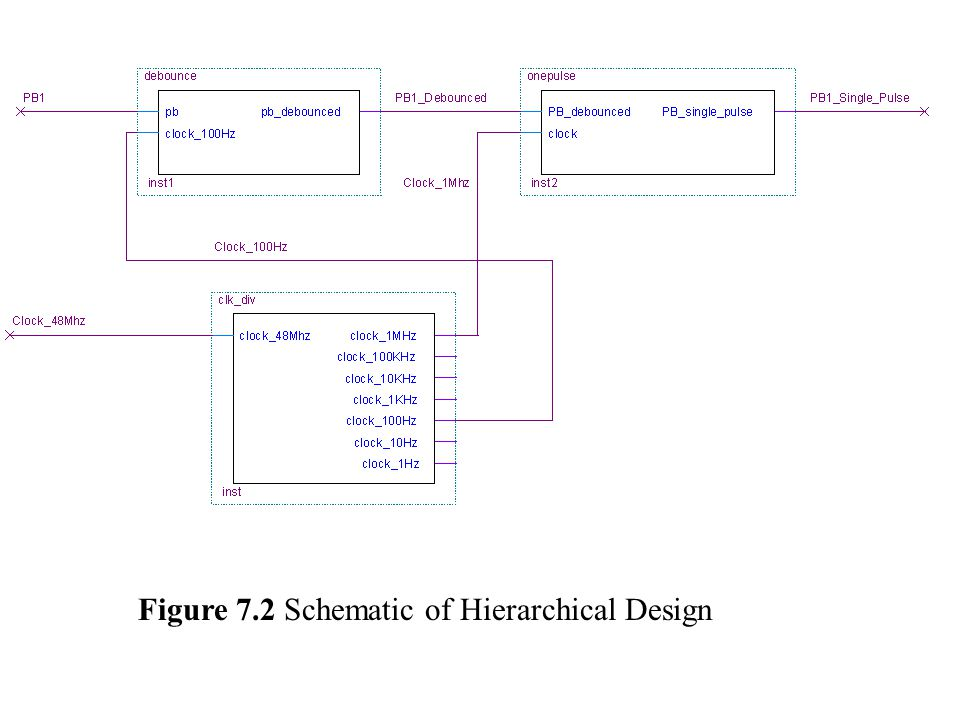 Figure 7.2 Schematic of Hierarchical Design