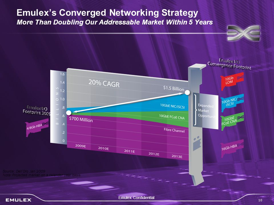 Emulex Confidential 10 Emulex's Converged Networking Strategy More Than Doubling Our Addressable Market Within 5 Years Source: Dell ' Oro Jan 2009 Note: Projected market on a calendar year basis
