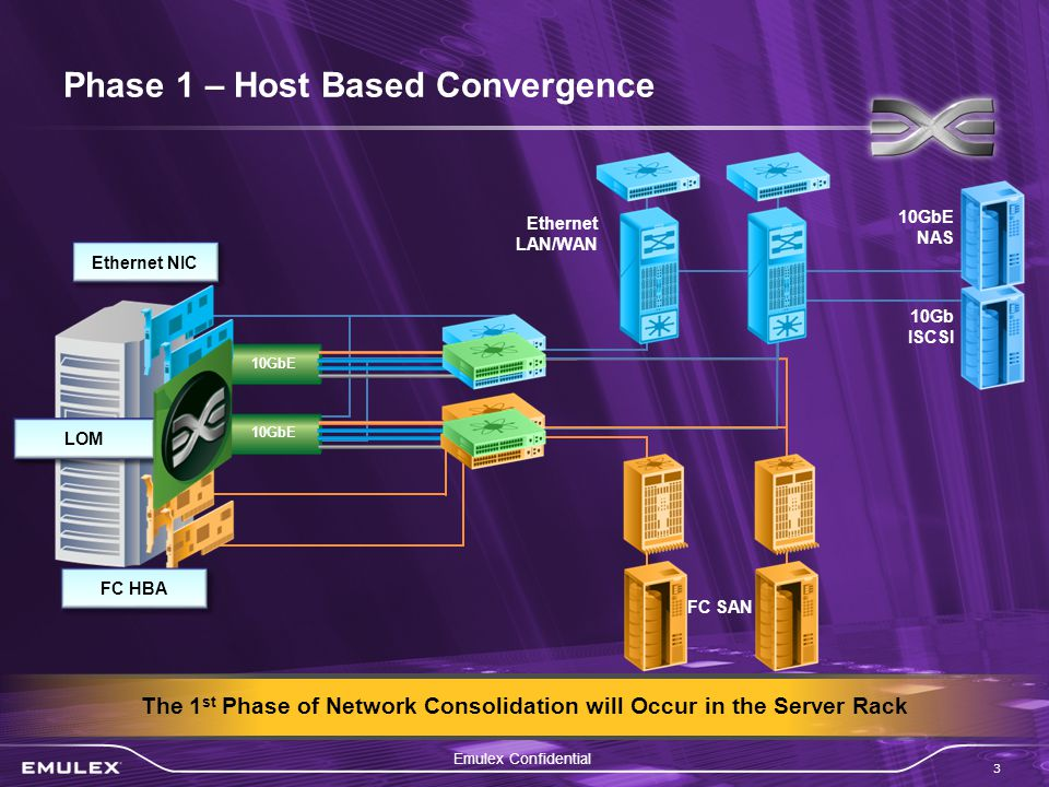 Emulex Confidential 3 10GbE NAS 10Gb ISCSI 10GbE Phase 1 – Host Based Convergence The 1 st Phase of Network Consolidation will Occur in the Server Rack Ethernet NIC FC HBA Ethernet LAN/WAN Integrated CNA LOM FC SAN