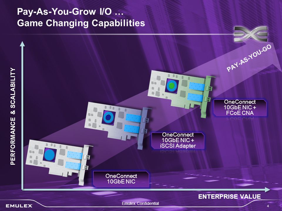 Emulex Confidential 4 Pay-As-You-Grow I/O … Game Changing Capabilities ENTERPRISE VALUE PERFORMANCE & SCALABILITY PAY-AS-YOU-GO