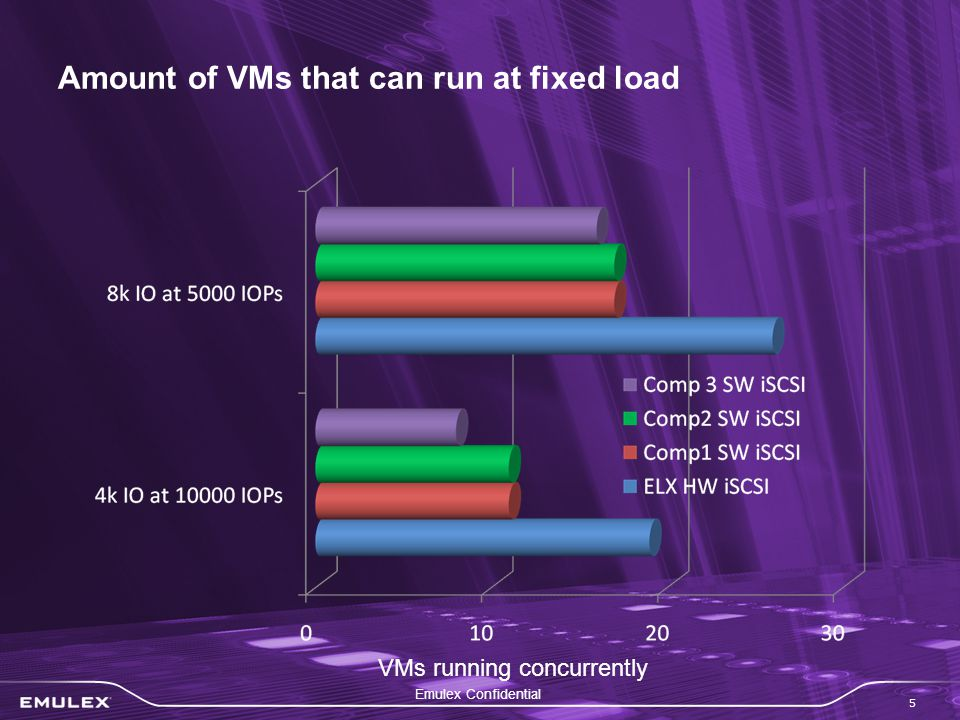 Emulex Confidential 5 Amount of VMs that can run at fixed load VMs running concurrently