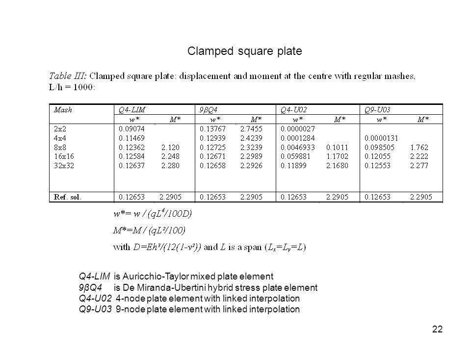Clamped square plate Q4-LIM is Auricchio-Taylor mixed plate element 9βQ4 is De Miranda-Ubertini hybrid stress plate element Q4-U02 4-node plate elemen