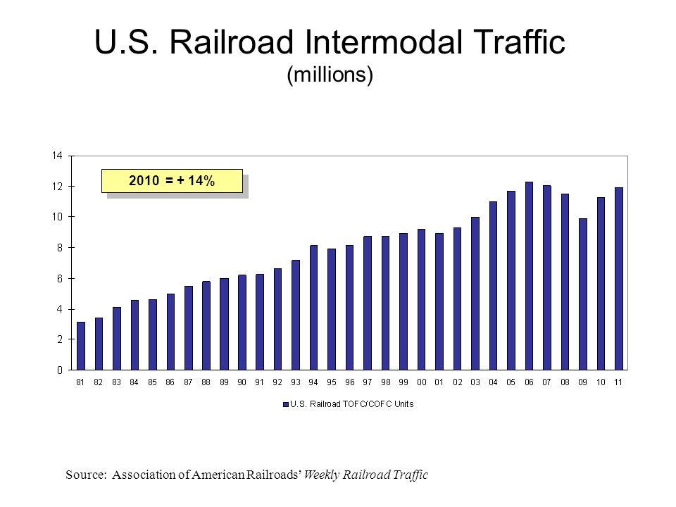 U.S. Railroad Intermodal Traffic (millions) Source: Association of American Railroads' Weekly Railroad Traffic 2010 = + 14%