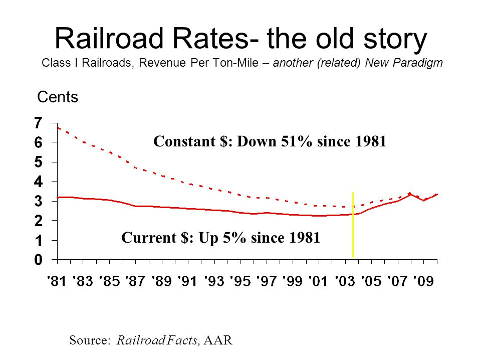 Railroad Rates- the old story Class I Railroads, Revenue Per Ton-Mile – another (related) New Paradigm Cents Source: Railroad Facts, AAR Current $: Up