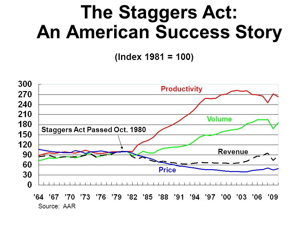 Source: AAR Revenue Volume Productivity Price Staggers Act Passed Oct. 1980 The Staggers Act: An American Success Story (Index 1981 = 100)