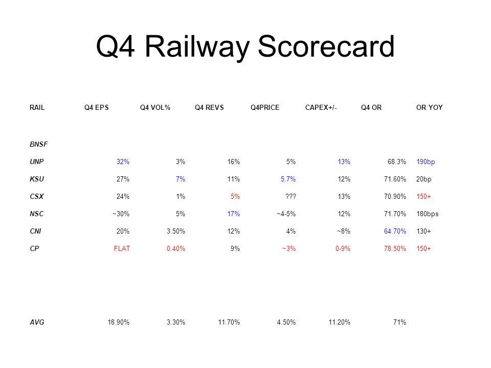 Q4 Railway Scorecard RAILQ4 EPSQ4 VOL%Q4 REVSQ4PRICECAPEX+/-Q4 OROR YOY BNSF UNP32%3%16%5%13%68.3%190bp KSU27%7%11%5,7%12%71.60%20bp CSX24%1%5%???13%7