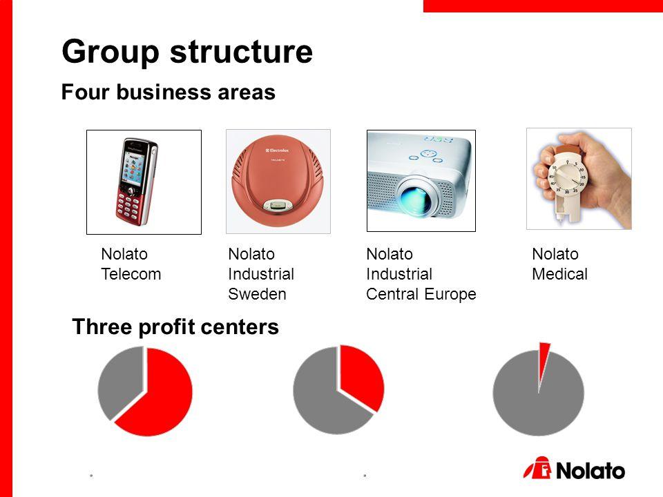 ** Group structure Nolato Telecom Nolato Industrial Sweden Nolato Medical Nolato Industrial Central Europe Four business areas Three profit centers