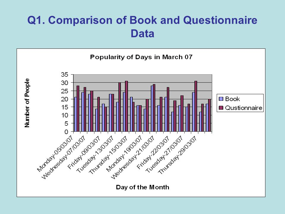 Q1. Comparison of Book and Questionnaire Data