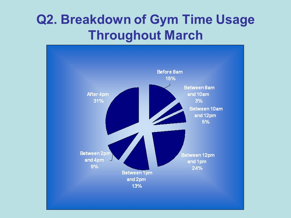 Q2. Breakdown of Gym Time Usage Throughout March