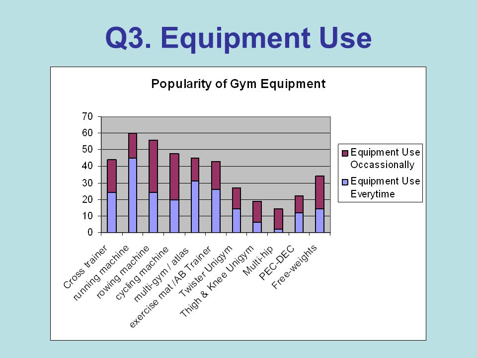 Q3. Equipment Use