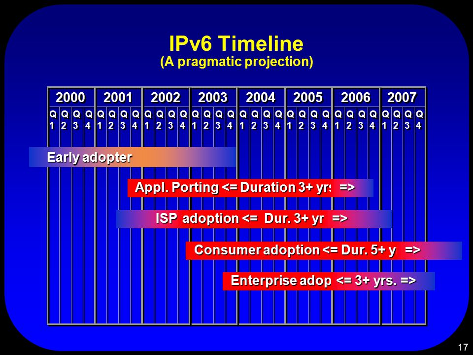 17 IPv6 Timeline (A pragmatic projection) Q1Q1 Q1Q1 Q2Q2 Q2Q2 Q3Q3 Q3Q3 Q4Q4 Q4Q4 2007 Q1Q1 Q1Q1 Q2Q2 Q2Q2 Q3Q3 Q3Q3 Q4Q4 Q4Q4 2004 Q1Q1 Q1Q1 Q2Q2 Q2Q2 Q3Q3 Q3Q3 Q4Q4 Q4Q4 2003 Q1Q1 Q1Q1 Q2Q2 Q2Q2 Q3Q3 Q3Q3 Q4Q4 Q4Q4 2000 Q1Q1 Q1Q1 Q2Q2 Q2Q2 Q3Q3 Q3Q3 Q4Q4 Q4Q4 2001 Q1Q1 Q1Q1 Q2Q2 Q2Q2 Q3Q3 Q3Q3 Q4Q4 Q4Q4 2002 Q1Q1 Q1Q1 Q2Q2 Q2Q2 Q3Q3 Q3Q3 Q4Q4 Q4Q4 2005 Q1Q1 Q1Q1 Q2Q2 Q2Q2 Q3Q3 Q3Q3 Q4Q4 Q4Q4 2006 Consumer adoption <= Dur.