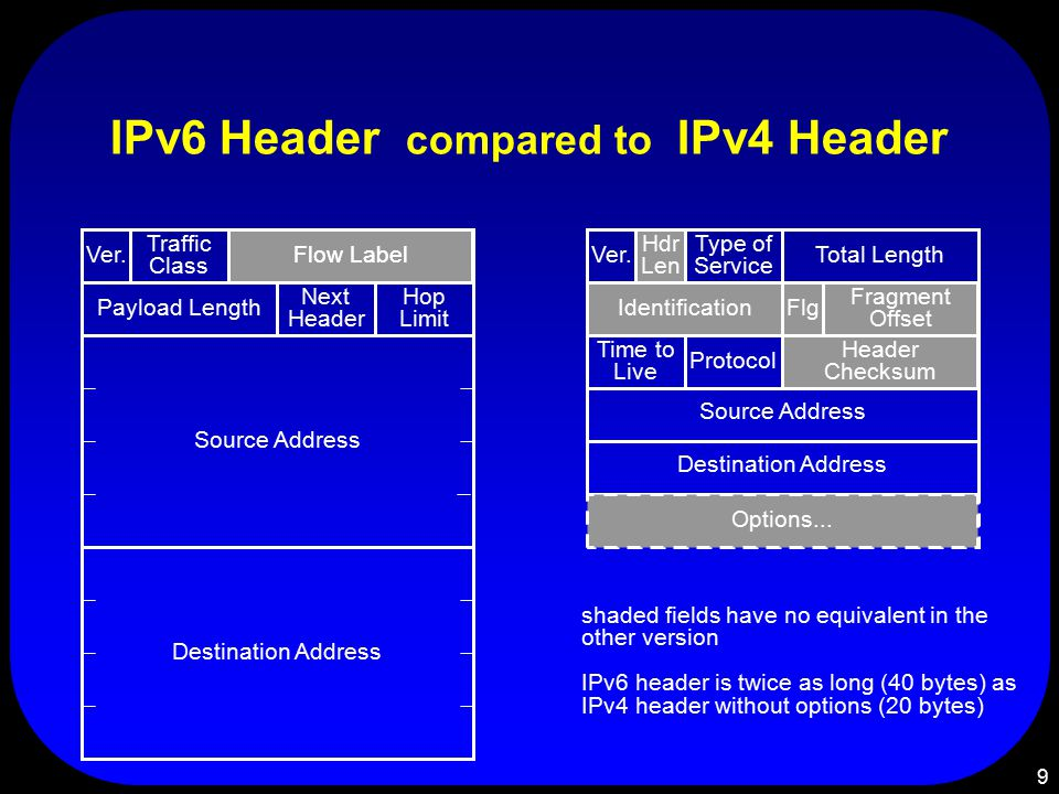 9 IPv6 Header compared to IPv4 Header Ver. Time to Live Source Address Total Length Type of Service Hdr Len Identification Fragment Offset Flg Protoco