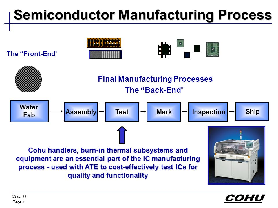 Page 4 03-03-11 Semiconductor Manufacturing Process Wafer Fab The Front-End Ship Inspection MarkTest Assembly Cohu handlers, burn-in thermal subsystems and equipment are an essential part of the IC manufacturing process - used with ATE to cost-effectively test ICs for quality and functionality Final Manufacturing Processes The Back-End