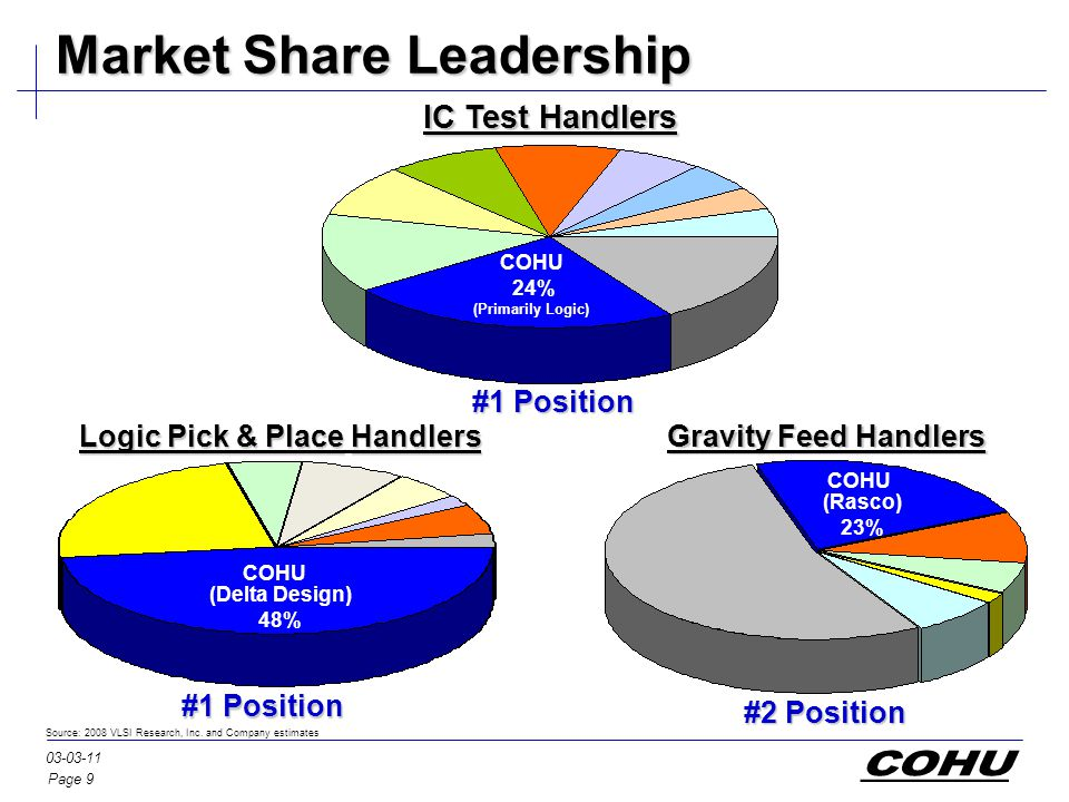 Page 9 03-03-11 Market Share Leadership IC Test Handlers Logic Pick & PlaceHandlers Logic Pick & Place Handlers Gravity Feed Handlers Source: 2008 VLSI Research, Inc.