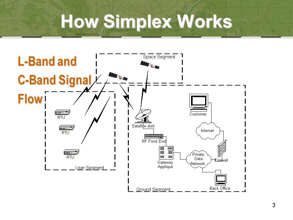 3 How Simplex Works L-Band and C-Band Signal Flow