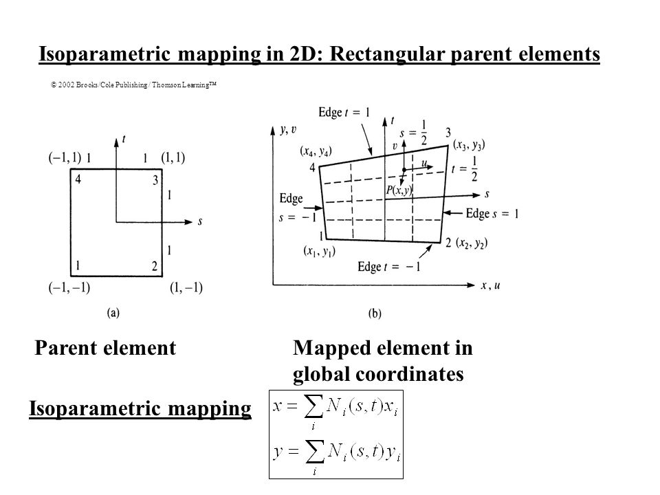 Isoparametric mapping in 2D: Rectangular parent elements © 2002 Brooks/Cole Publishing / Thomson Learning™ Parent element Isoparametric mapping Mapped